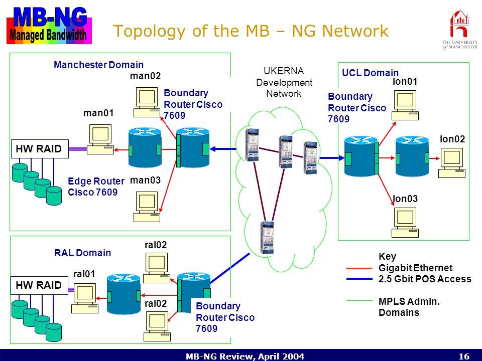 MB-NG Review, April 200416 Topology of the MB – NG Network Key Gigabit Ethernet 2.5 Gbit POS Access MPLS Admin.