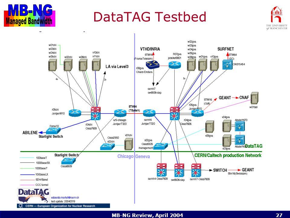 MB-NG Review, April 200427 DataTAG Testbed