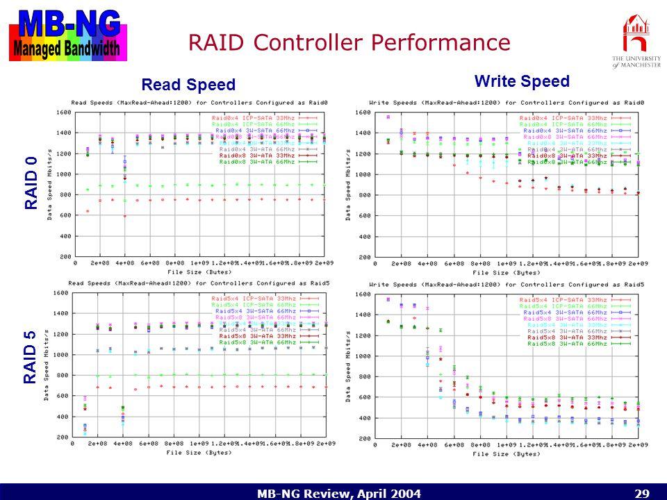 MB-NG Review, April 200429 RAID Controller Performance RAID 0 RAID 5 Read Speed Write Speed