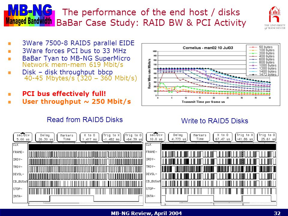 MB-NG Review, April 200432 The performance of the end host / disks BaBar Case Study: RAID BW & PCI Activity 3Ware 7500-8 RAID5 parallel EIDE 3Ware forces PCI bus to 33 MHz BaBar Tyan to MB-NG SuperMicro Network mem-mem 619 Mbit/s Disk – disk throughput bbcp 40-45 Mbytes/s (320 – 360 Mbit/s) PCI bus effectively full.