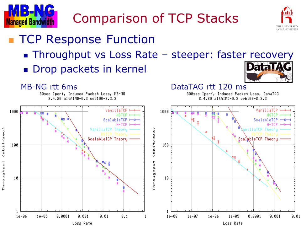 MB-NG Review, April Comparison of TCP Stacks TCP Response Function Throughput vs Loss Rate – steeper: faster recovery Drop packets in kernel MB-NG rtt 6ms DataTAG rtt 120 ms