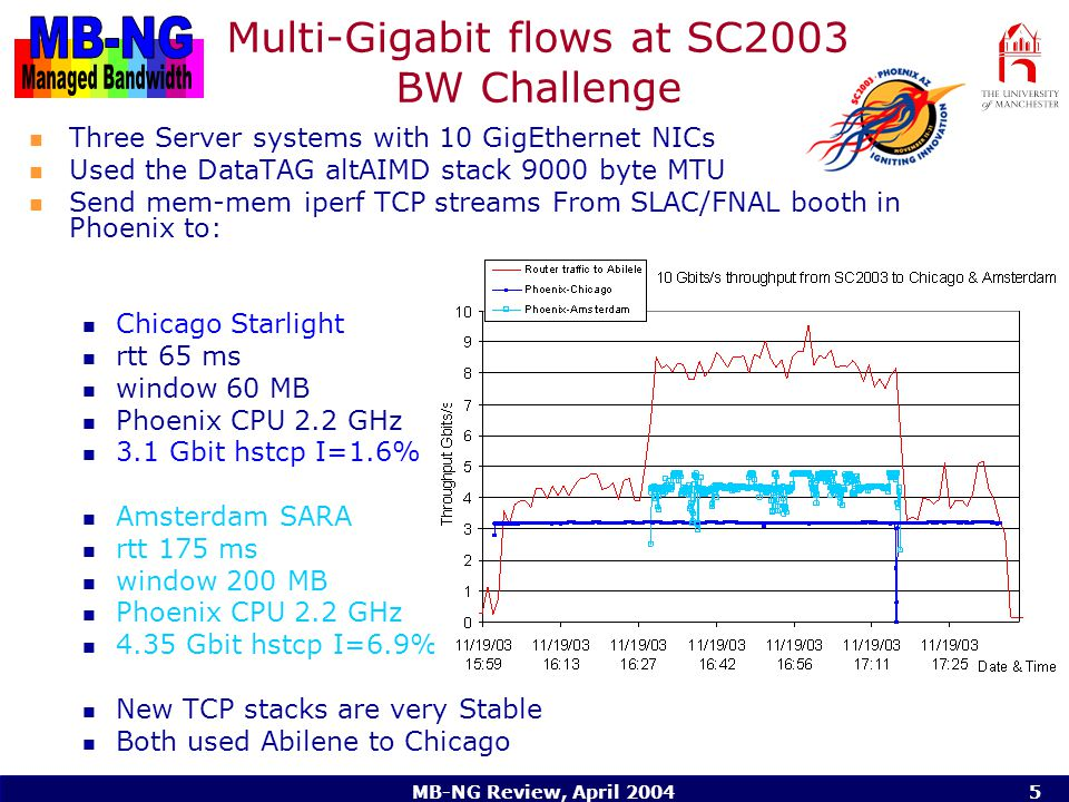 MB-NG Review, April Multi-Gigabit flows at SC2003 BW Challenge Three Server systems with 10 GigEthernet NICs Used the DataTAG altAIMD stack 9000 byte MTU Send mem-mem iperf TCP streams From SLAC/FNAL booth in Phoenix to: Chicago Starlight rtt 65 ms window 60 MB Phoenix CPU 2.2 GHz 3.1 Gbit hstcp I=1.6% Amsterdam SARA rtt 175 ms window 200 MB Phoenix CPU 2.2 GHz 4.35 Gbit hstcp I=6.9% New TCP stacks are very Stable Both used Abilene to Chicago