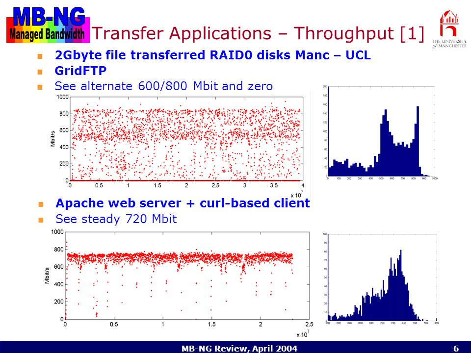 MB-NG Review, April Transfer Applications – Throughput [1] 2Gbyte file transferred RAID0 disks Manc – UCL GridFTP See alternate 600/800 Mbit and zero Apache web server + curl-based client See steady 720 Mbit