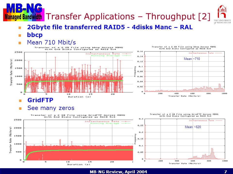 MB-NG Review, April Transfer Applications – Throughput [2] 2Gbyte file transferred RAID5 - 4disks Manc – RAL bbcp Mean 710 Mbit/s GridFTP See many zeros Mean ~710 Mean ~620