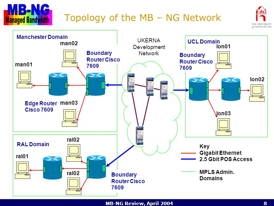 MB-NG Review, April 20048 Topology of the MB – NG Network Key Gigabit Ethernet 2.5 Gbit POS Access MPLS Admin.