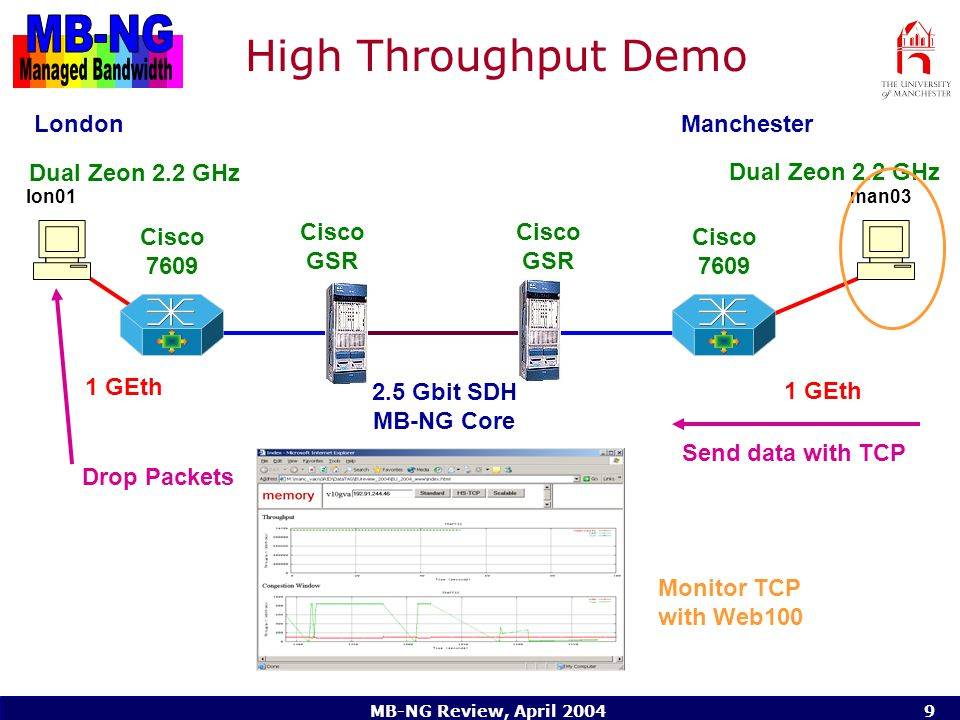 MB-NG Review, April High Throughput Demo Manchester man03lon Gbit SDH MB-NG Core 1 GEth Cisco GSR Cisco 7609 Cisco 7609 London Dual Zeon 2.2 GHz Send data with TCP Drop Packets Monitor TCP with Web100