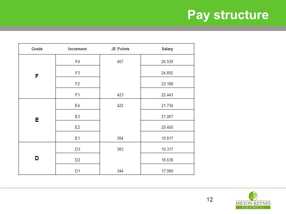 Pay structure 12 GradeIncrementJE PointsSalary F F446726,539 F3 24,892 F2 23,188 F142322,443 E E442221,734 E3 21,067 E2 20,400 E138419,817 D D338319,3