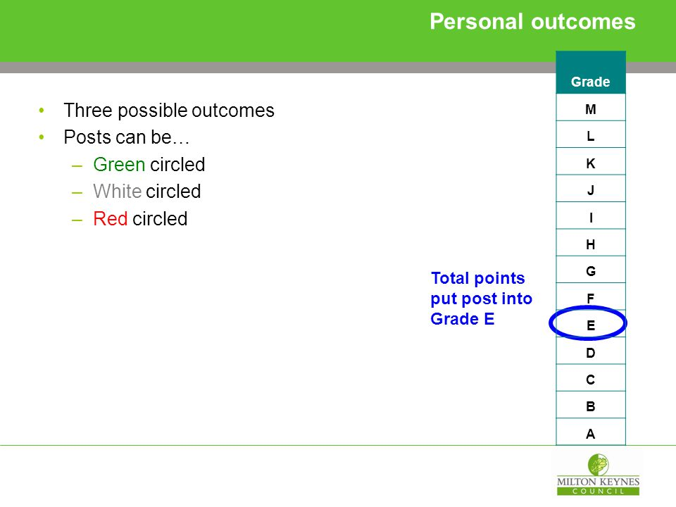 Personal outcomes Three possible outcomes Posts can be… –Green circled –White circled –Red circled Total points put post into Grade E Grade M L K J I