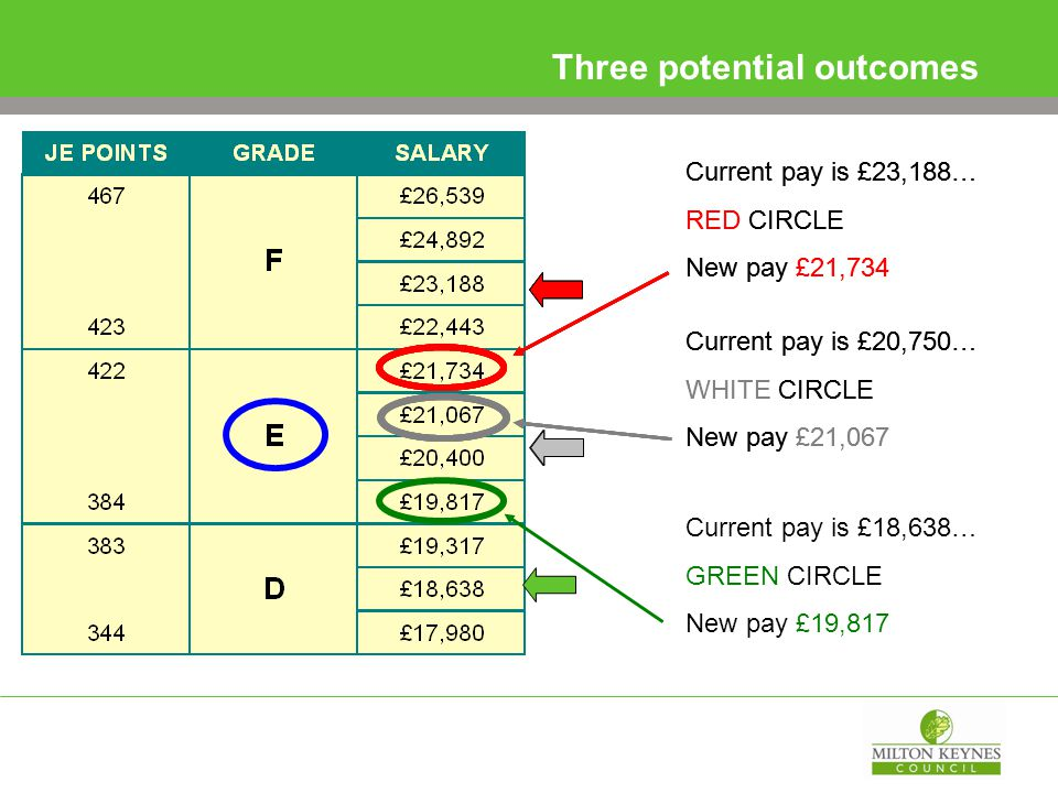 Three potential outcomes Current pay is £18,638… GREEN CIRCLE New pay £19,817 Current pay is £20,750… WHITE CIRCLE New pay £21,067 Current pay is £23,