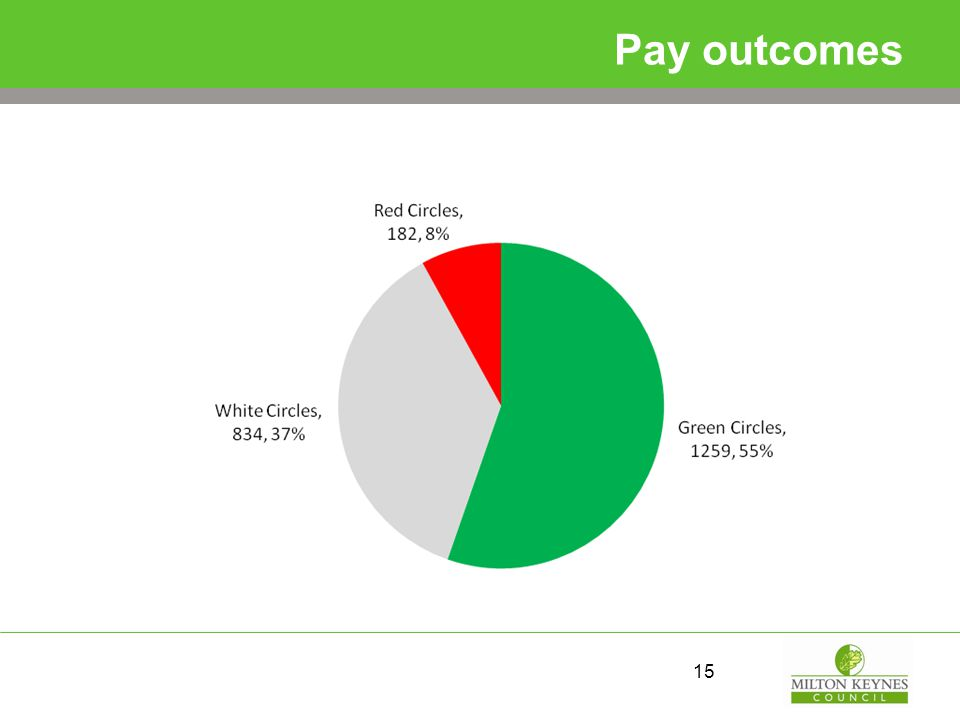 Pay outcomes 15