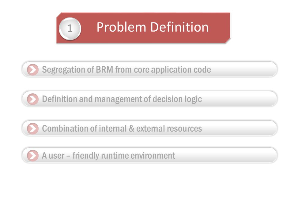 Problem Definition 1 Segregation of BRM from core application code Definition and management of decision logic Combination of internal & external resources A user – friendly runtime environment