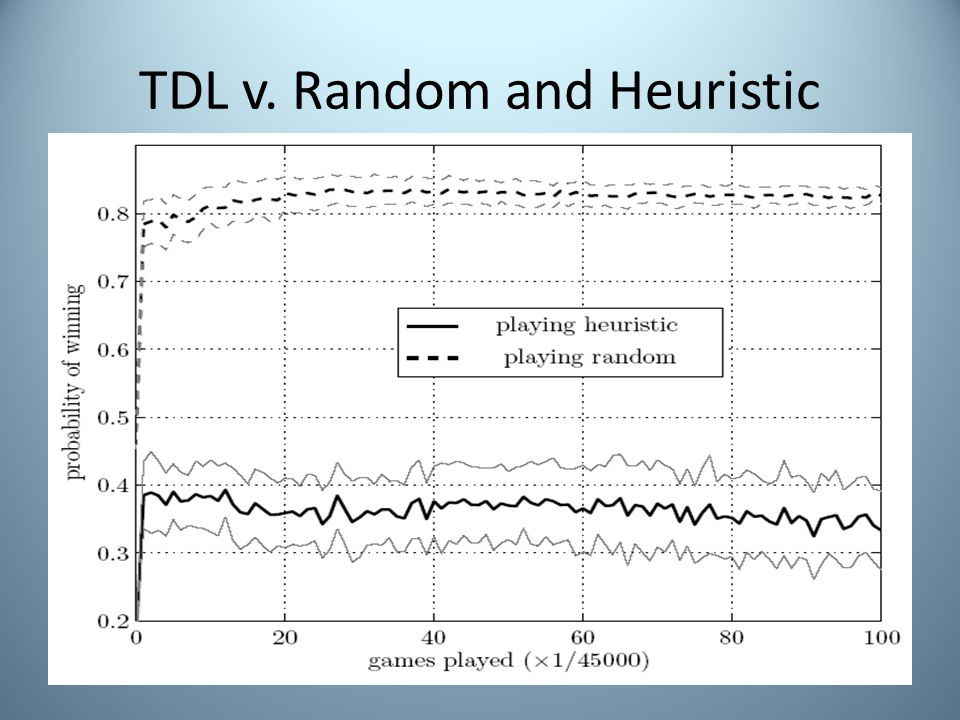 TDL v. Random and Heuristic