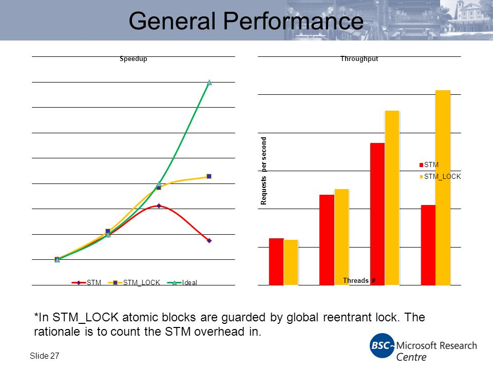 Slide 27 General Performance *In STM_LOCK atomic blocks are guarded by global reentrant lock.