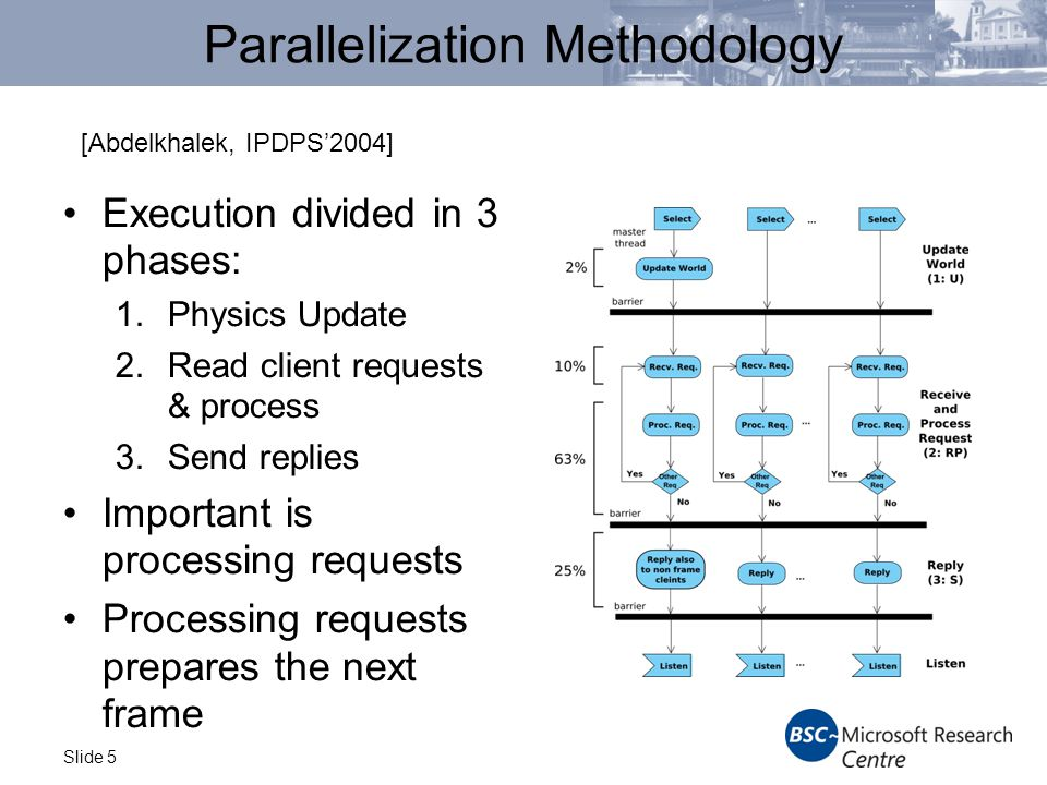 Slide 5 Parallelization Methodology Execution divided in 3 phases: 1.Physics Update 2.Read client requests & process 3.Send replies Important is processing requests Processing requests prepares the next frame [Abdelkhalek, IPDPS'2004]