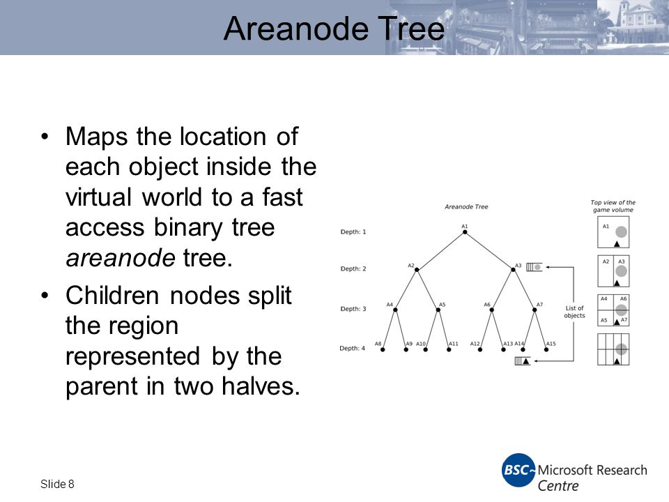 Slide 8 Areanode Tree Maps the location of each object inside the virtual world to a fast access binary tree areanode tree.