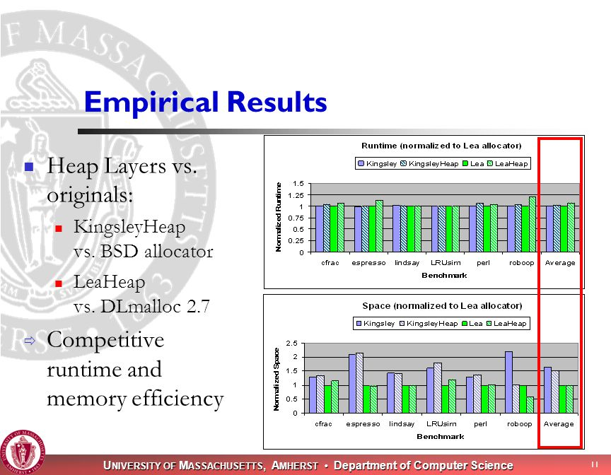 U NIVERSITY OF M ASSACHUSETTS, A MHERST Department of Computer Science 11 Empirical Results Heap Layers vs.