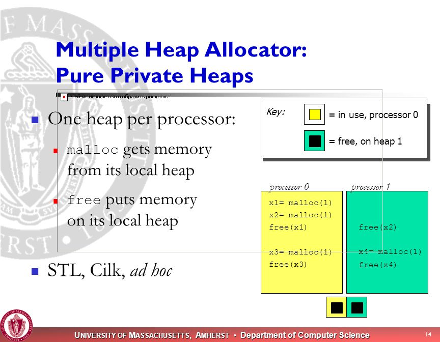 U NIVERSITY OF M ASSACHUSETTS, A MHERST Department of Computer Science 14 Multiple Heap Allocator: Pure Private Heaps One heap per processor: malloc gets memory from its local heap free puts memory on its local heap STL, Cilk, ad hoc x1= malloc(1) free(x1)free(x2) x3= malloc(1) x2= malloc(1) x4= malloc(1) processor 0processor 1 = in use, processor 0 = free, on heap 1 free(x3) free(x4) Key: