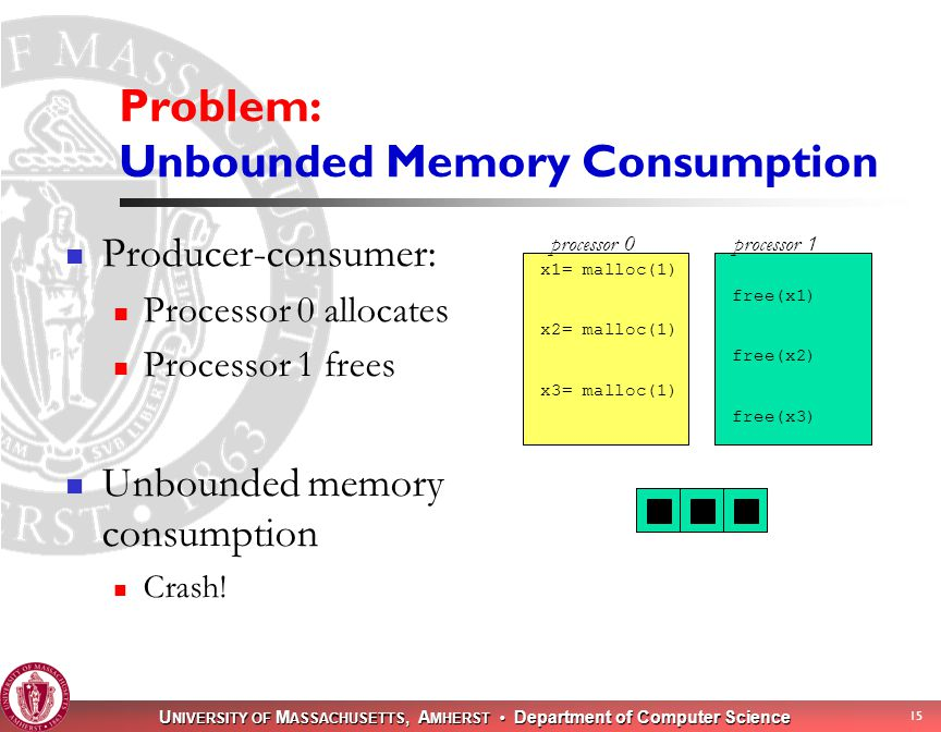 U NIVERSITY OF M ASSACHUSETTS, A MHERST Department of Computer Science 15 Problem: Unbounded Memory Consumption Producer-consumer: Processor 0 allocates Processor 1 frees Unbounded memory consumption Crash.