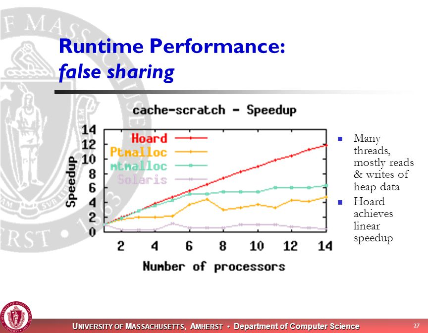 U NIVERSITY OF M ASSACHUSETTS, A MHERST Department of Computer Science 27 Runtime Performance: false sharing Many threads, mostly reads & writes of heap data Hoard achieves linear speedup