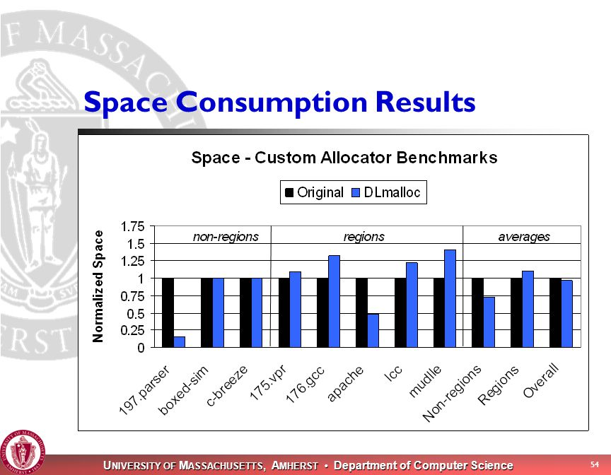 U NIVERSITY OF M ASSACHUSETTS, A MHERST Department of Computer Science 54 Space Consumption Results