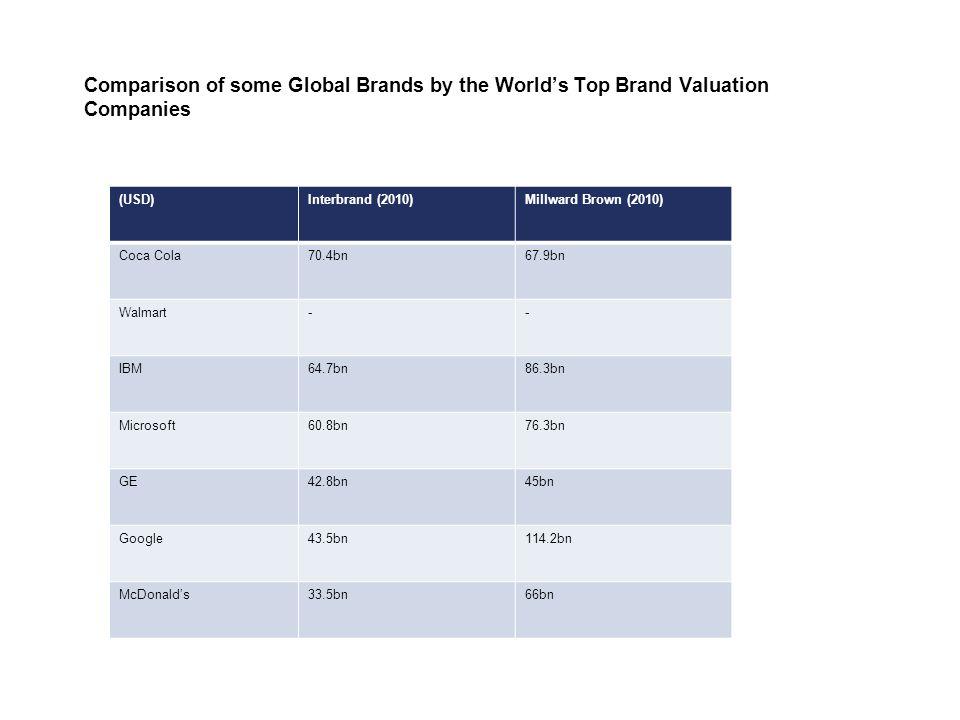 Comparison of some Global Brands by the World's Top Brand Valuation Companies (USD)Interbrand (2010)Millward Brown (2010) Coca Cola70.4bn67.9bn Walmart-- IBM64.7bn86.3bn Microsoft60.8bn76.3bn GE42.8bn45bn Google43.5bn114.2bn McDonald's33.5bn66bn
