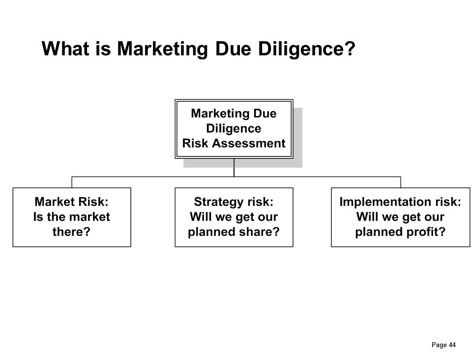 What is Marketing Due Diligence Page 44