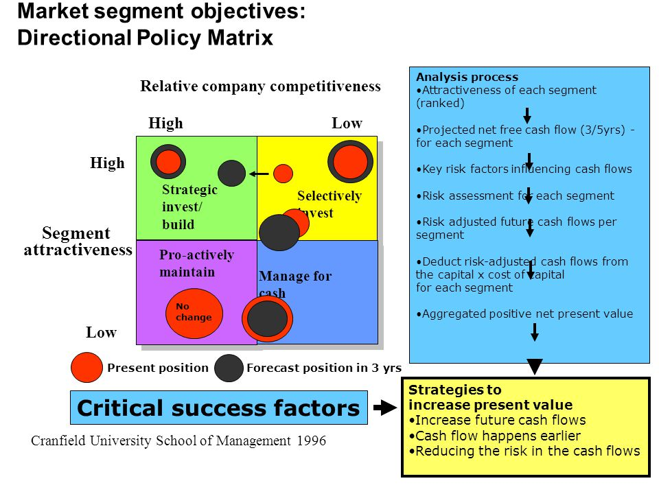 Market segment objectives: Directional Policy Matrix High Low High Low Segment attractiveness Relative company competitiveness Selectively invest Manage for cash Strategic invest/ build Pro-actively maintain Cranfield University School of Management 1996 Analysis process Attractiveness of each segment (ranked) Projected net free cash flow (3/5yrs) - for each segment Key risk factors influencing cash flows Risk assessment for each segment Risk adjusted future cash flows per segment Deduct risk-adjusted cash flows from the capital x cost of capital for each segment Aggregated positive net present value Strategies to increase present value Increase future cash flows Cash flow happens earlier Reducing the risk in the cash flows Critical success factors No change Present positionForecast position in 3 yrs