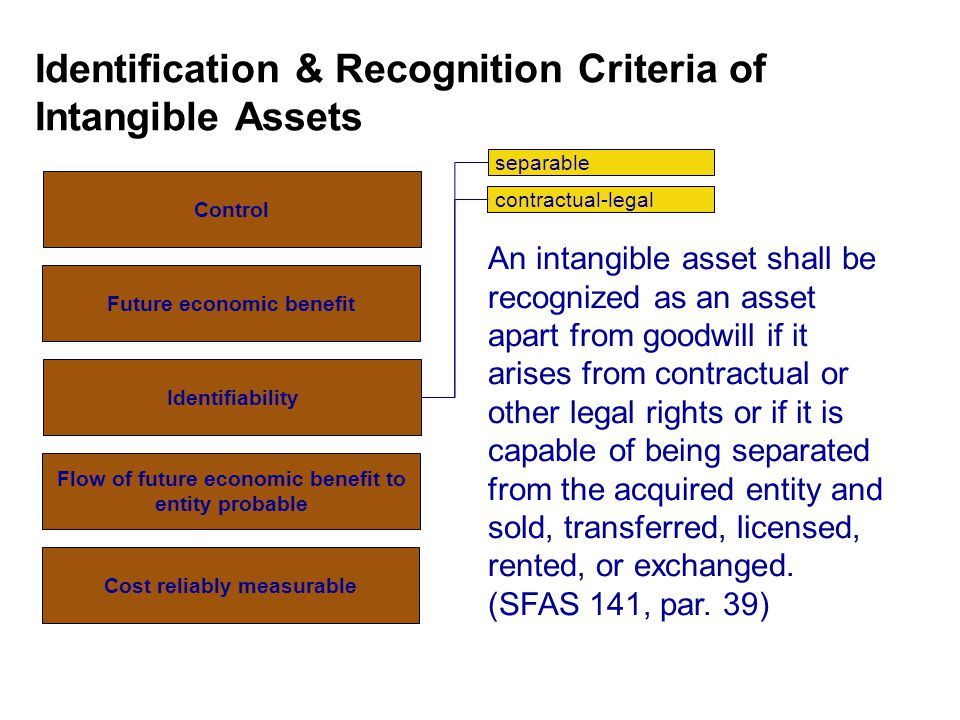 Identification & Recognition Criteria of Intangible Assets separable contractual-legal Control Future economic benefit Identifiability Flow of future economic benefit to entity probable Cost reliably measurable An intangible asset shall be recognized as an asset apart from goodwill if it arises from contractual or other legal rights or if it is capable of being separated from the acquired entity and sold, transferred, licensed, rented, or exchanged.