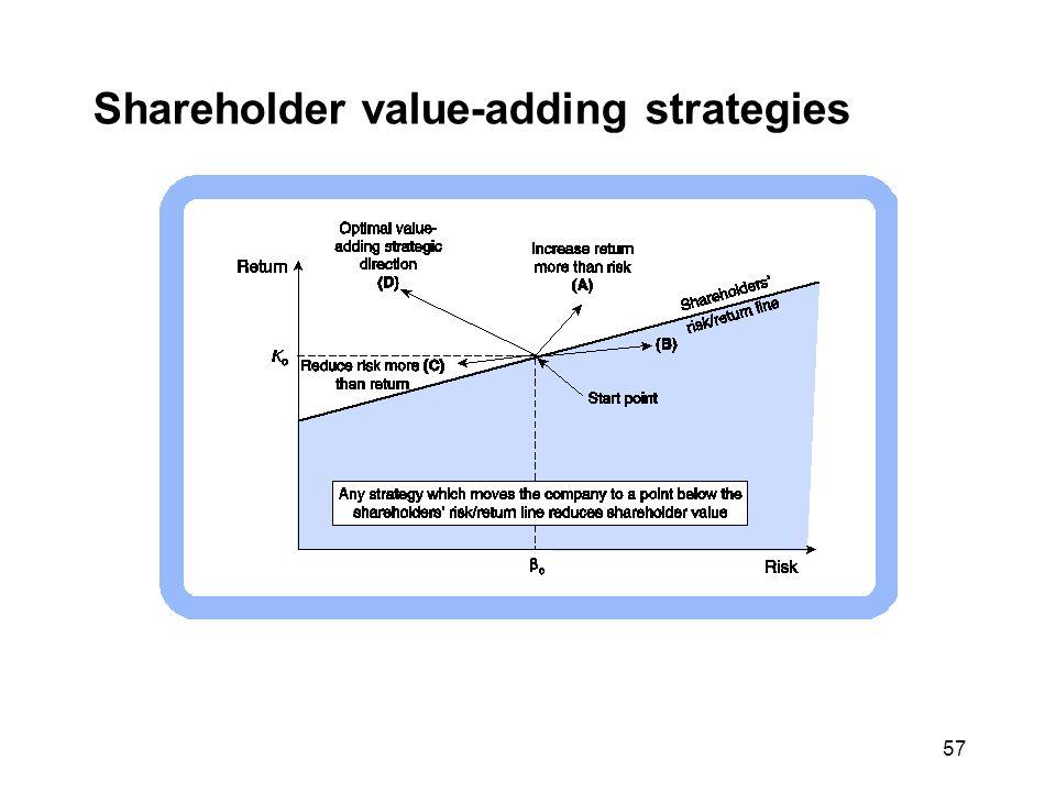 Shareholder value-adding strategies 57