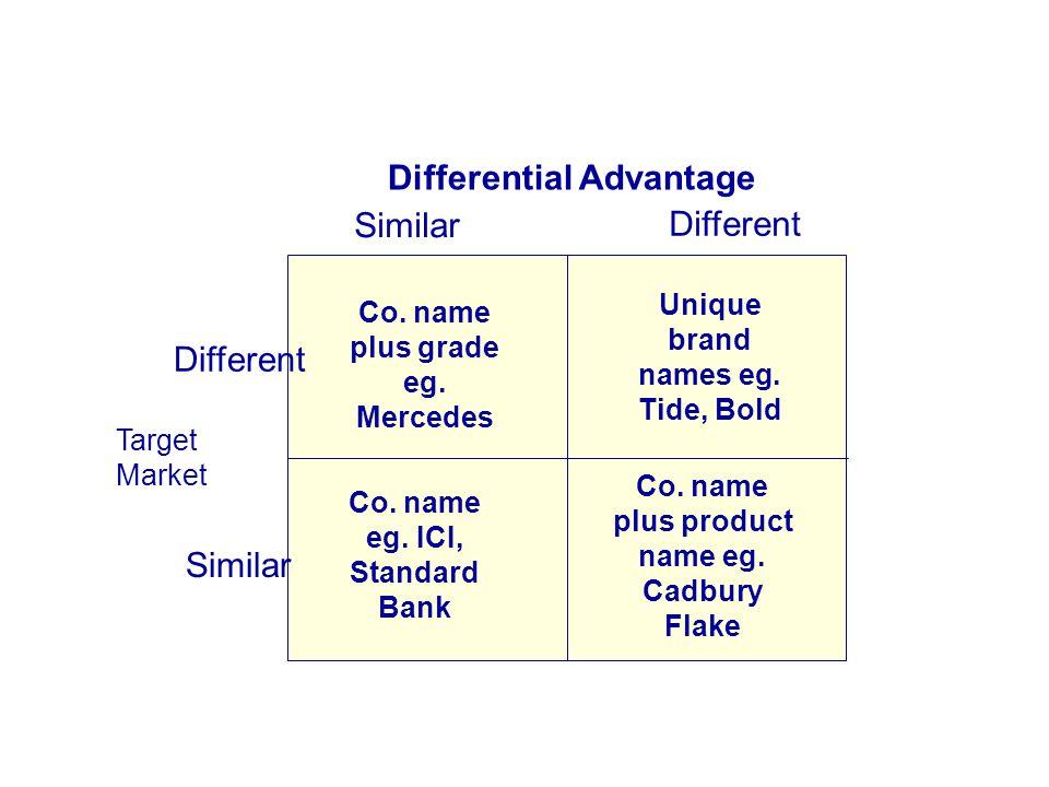 Co. name plus grade eg. Mercedes Different Similar Differential Advantage Unique brand names eg. Tide, Bold Co. name eg. ICI, Standard Bank Co. name p