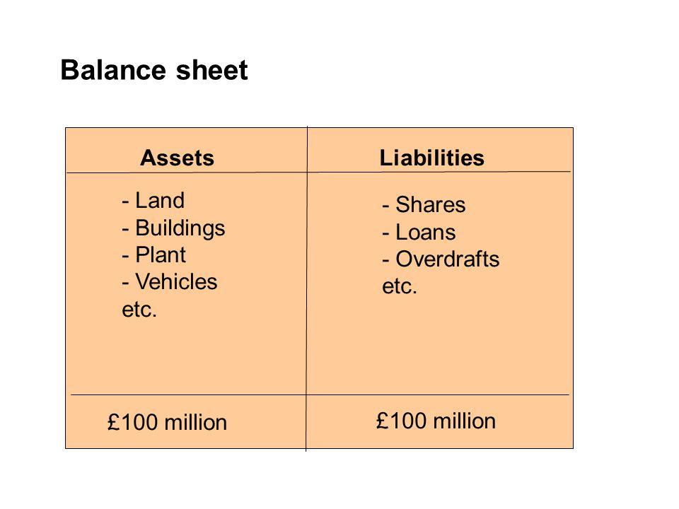 Balance sheet AssetsLiabilities - Land - Buildings - Plant - Vehicles etc. - Shares - Loans - Overdrafts etc. £100 million