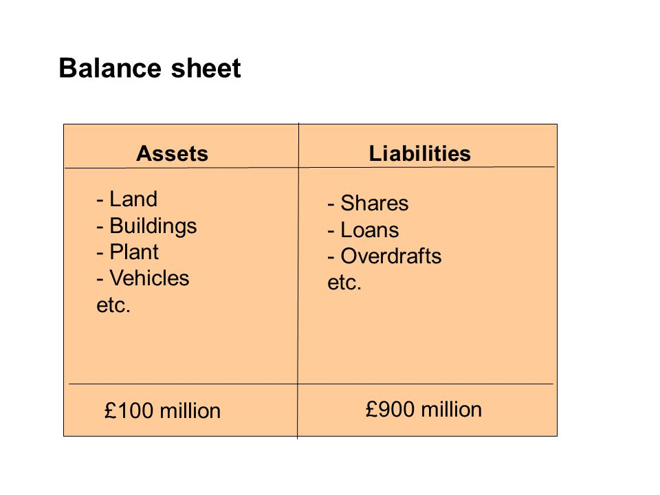 Balance sheet AssetsLiabilities £100 million £900 million - Land - Buildings - Plant - Vehicles etc. - Shares - Loans - Overdrafts etc.