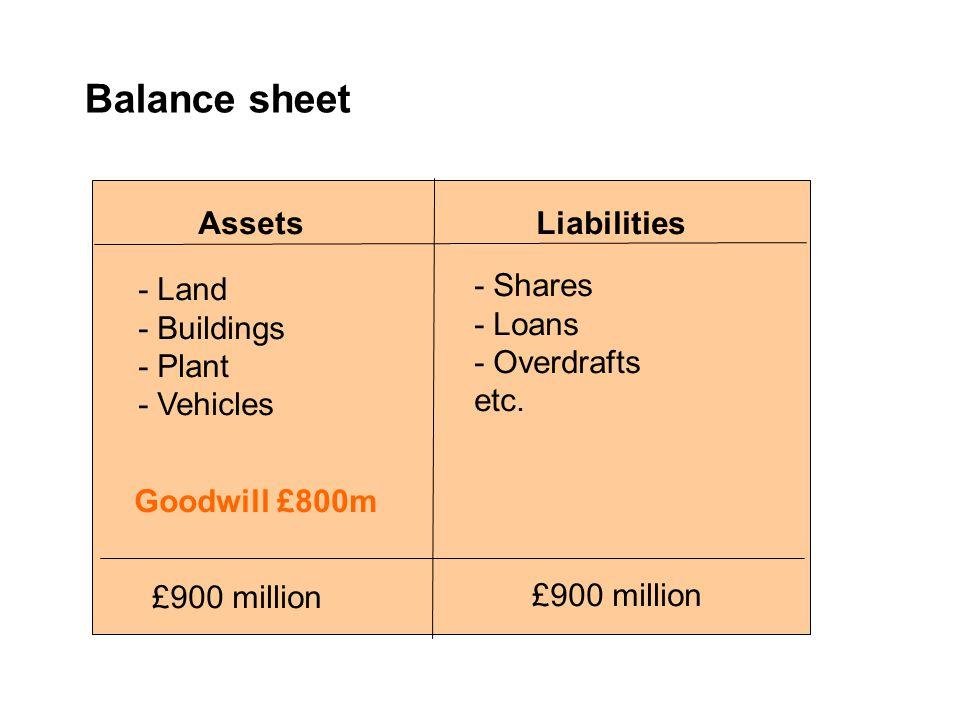 Balance sheet AssetsLiabilities £900 million Goodwill £800m - Land - Buildings - Plant - Vehicles - Shares - Loans - Overdrafts etc.
