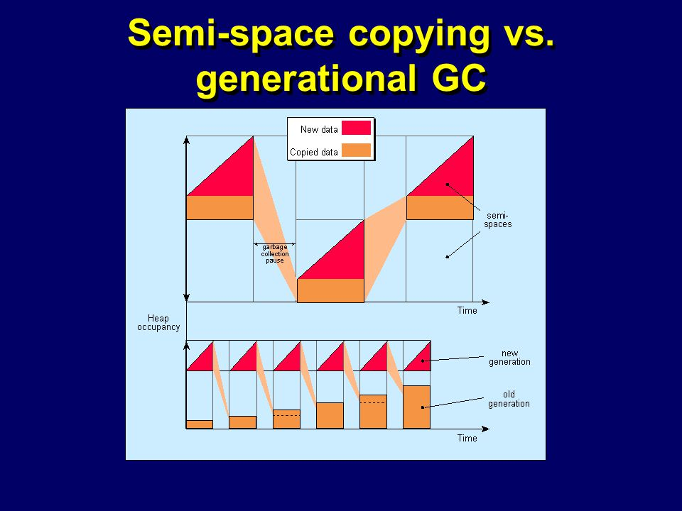 © Richard Jones, Eric Jul, 1999-2004mmnet GC & MM Summer School, 20-21 July 200431 Semi-space copying vs.