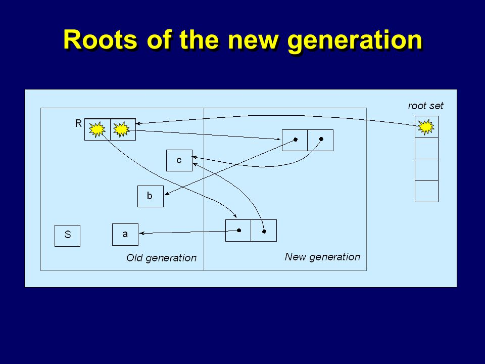© Richard Jones, Eric Jul, 1999-2004mmnet GC & MM Summer School, 20-21 July 200434 Roots of the new generation