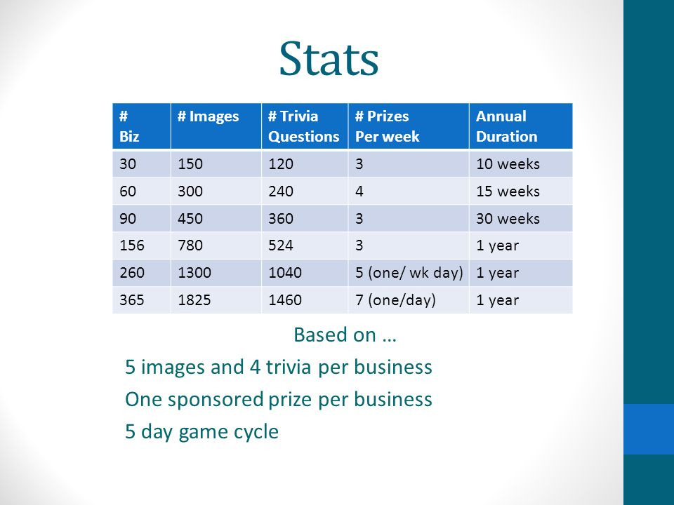 Stats Based on … 5 images and 4 trivia per business One sponsored prize per business 5 day game cycle # Biz # Images# Trivia Questions # Prizes Per we