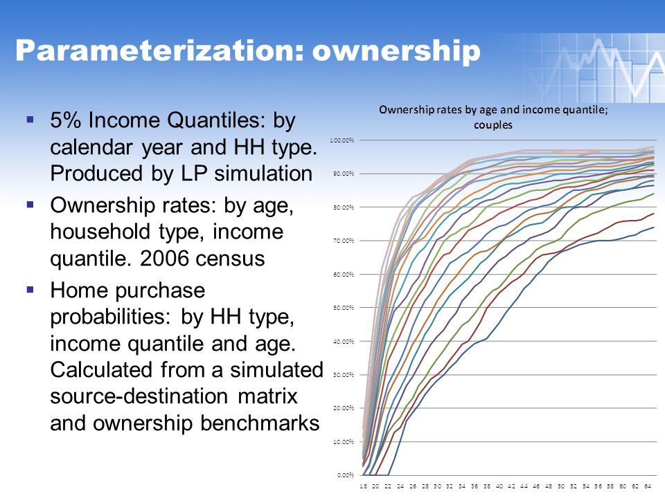 Parameterization: ownership  5% Income Quantiles: by calendar year and HH type.