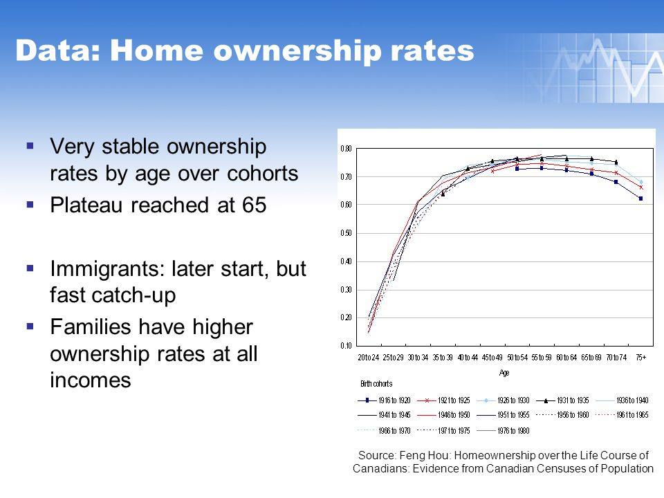 Data: Home ownership rates  Very stable ownership rates by age over cohorts  Plateau reached at 65  Immigrants: later start, but fast catch-up  Families have higher ownership rates at all incomes Source: Feng Hou: Homeownership over the Life Course of Canadians: Evidence from Canadian Censuses of Population