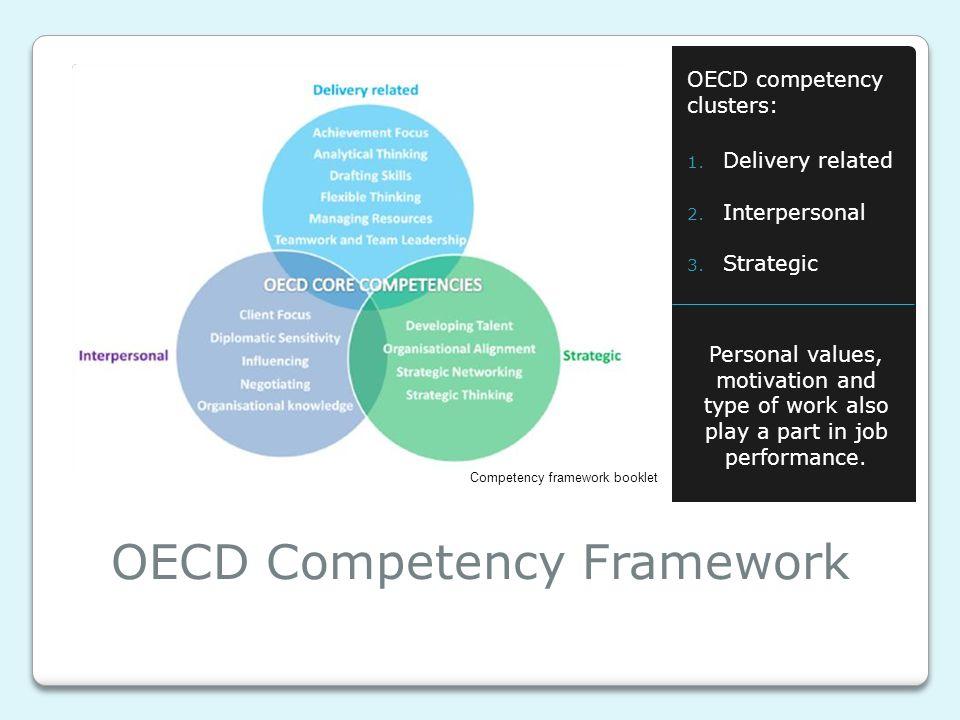 OECD Competency Framework OECD competency clusters: 1.