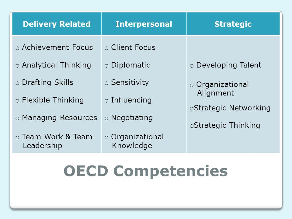 OECD Competencies Delivery RelatedInterpersonalStrategic o Achievement Focus o Analytical Thinking o Drafting Skills o Flexible Thinking o Managing Resources o Team Work & Team Leadership o Client Focus o Diplomatic o Sensitivity o Influencing o Negotiating o Organizational Knowledge o Developing Talent o Organizational Alignment o Strategic Networking o Strategic Thinking