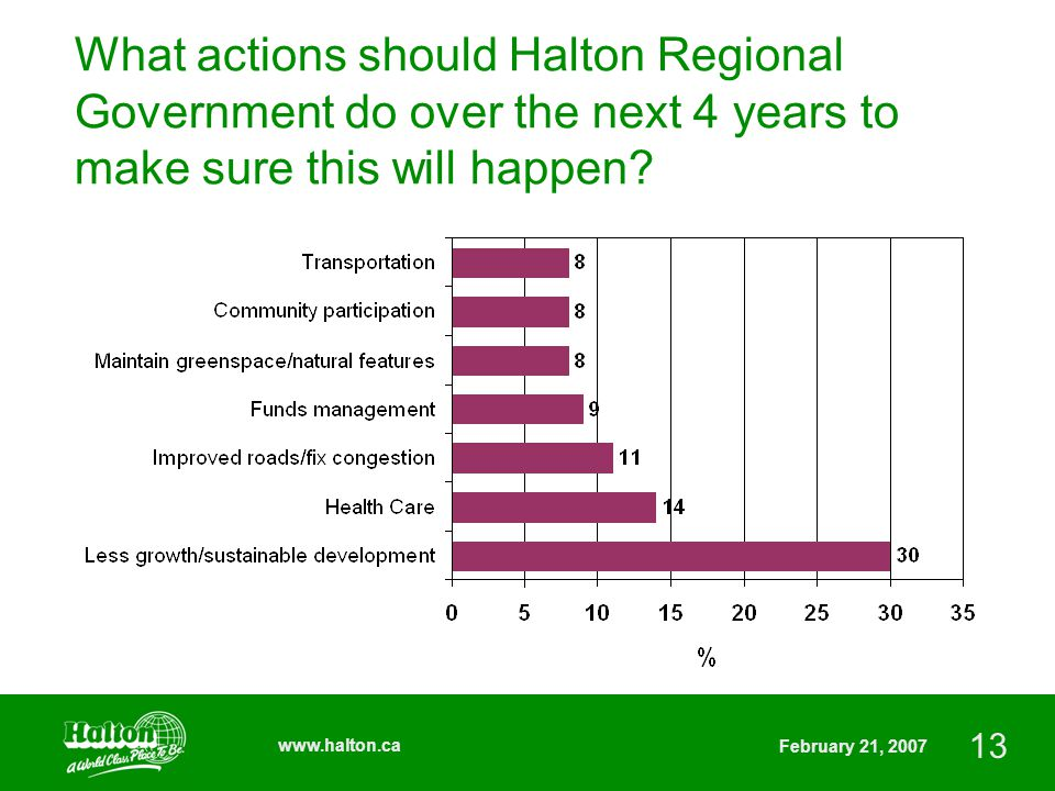 13 www.halton.ca February 21, 2007 What actions should Halton Regional Government do over the next 4 years to make sure this will happen