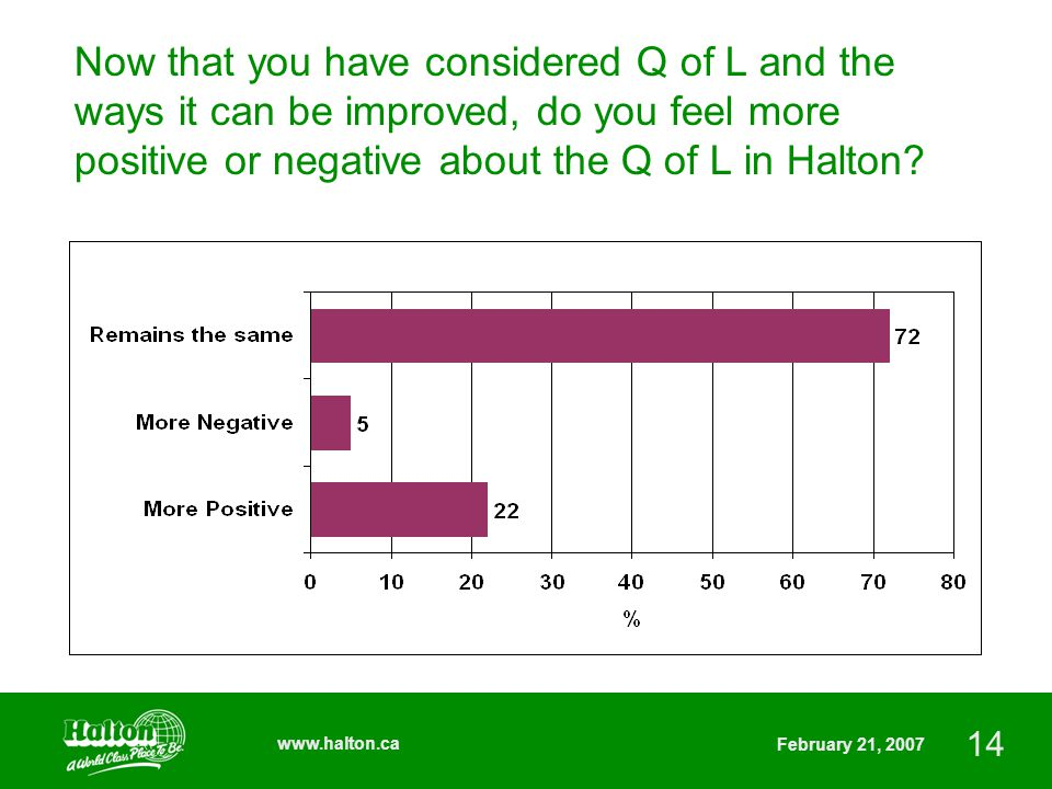 14 www.halton.ca February 21, 2007 Now that you have considered Q of L and the ways it can be improved, do you feel more positive or negative about the Q of L in Halton