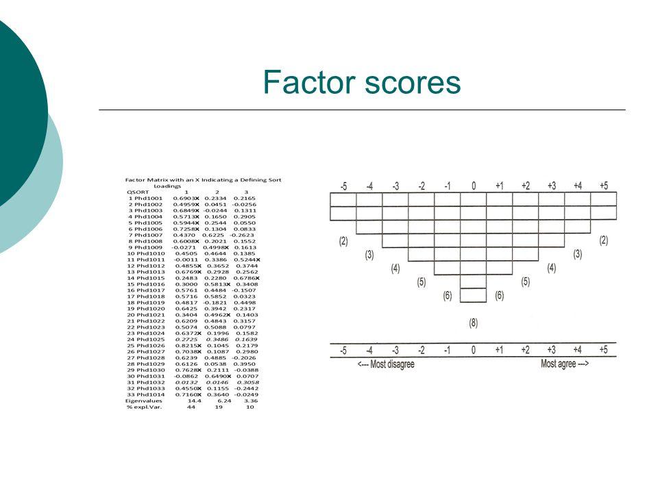 Factor scores