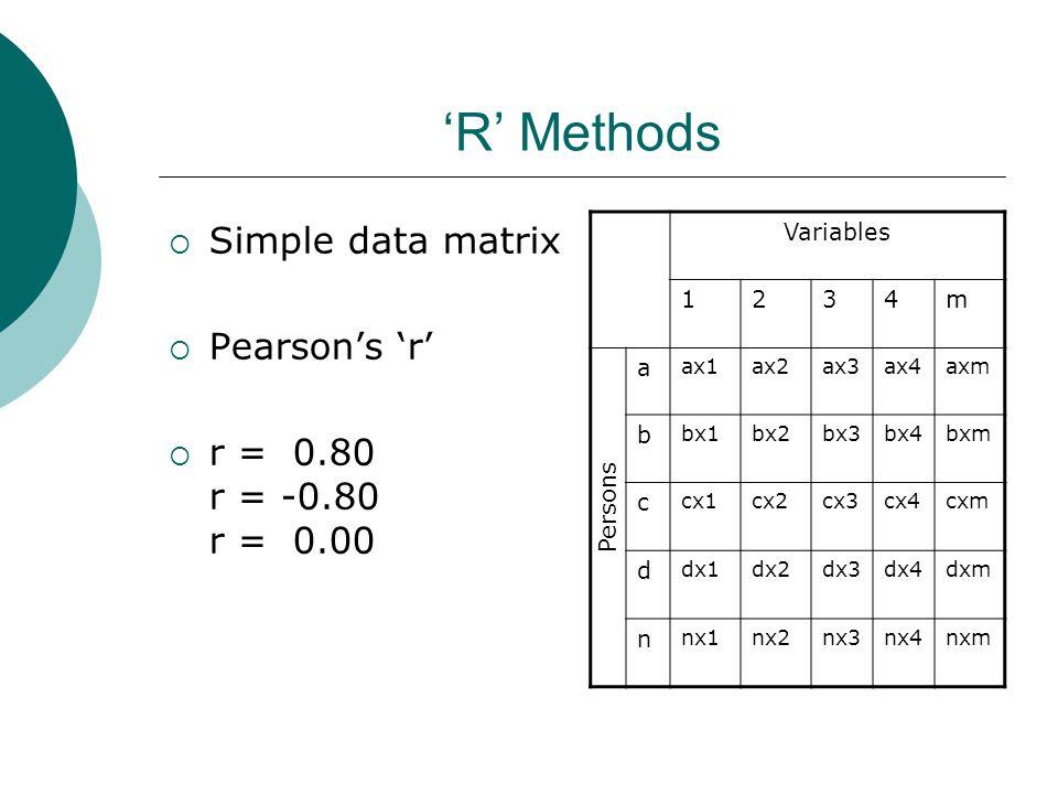 Persons 'R' Methods  Simple data matrix  Pearson's 'r'  r = 0.80 r = -0.80 r = 0.00 Variables 1234m a ax1ax2ax3ax4axm b bx1bx2bx3bx4bxm c cx1cx2cx3