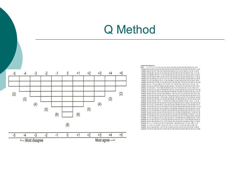 Q Method