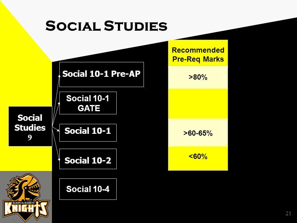 21 Social Studies Social Studies 9 Social 10-1 Social 10-2 Social 10-1 Pre-AP Social 10-4 Social 10-1 GATE Recommended Pre-Req Marks >80% >60-65% <60%