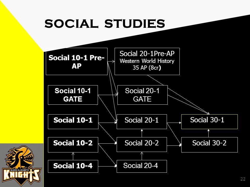 22 SOCIAL STUDIES Social 10-1Social 20-1 Social 30-1 Social 10-2Social 20-2Social 30-2 Social 10-1 Pre- AP Social 20-1Pre-AP Western World History 35 AP (8cr) Social 10-4 Social 20-4 Social 10-1 GATE Social 20-1 GATE