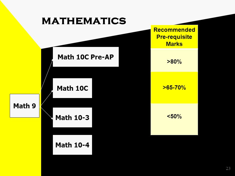 23 mathematics Math 9 Math 10C Math 10-3 Math 10-4 Math 10C Pre-AP Recommended Pre-requisite Marks >80% >65-70% <50%