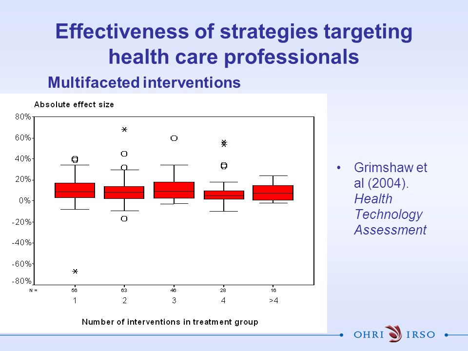 Effectiveness of strategies targeting health care professionals Grimshaw et al (2004).