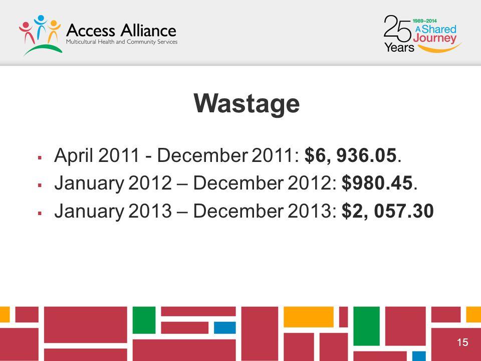  15 Wastage  April 2011 - December 2011: $6, 936.05.